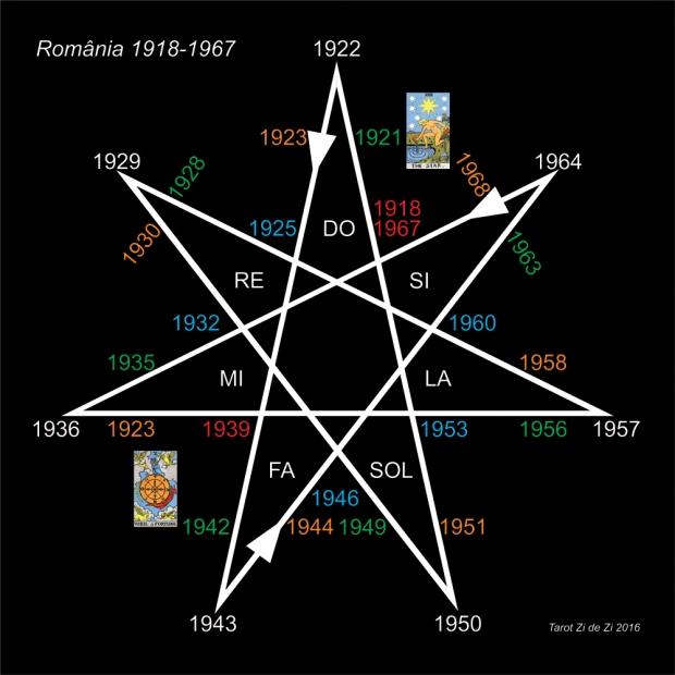 RO Heptagrama 1918-1967, Tarot Zi de Zi 2016