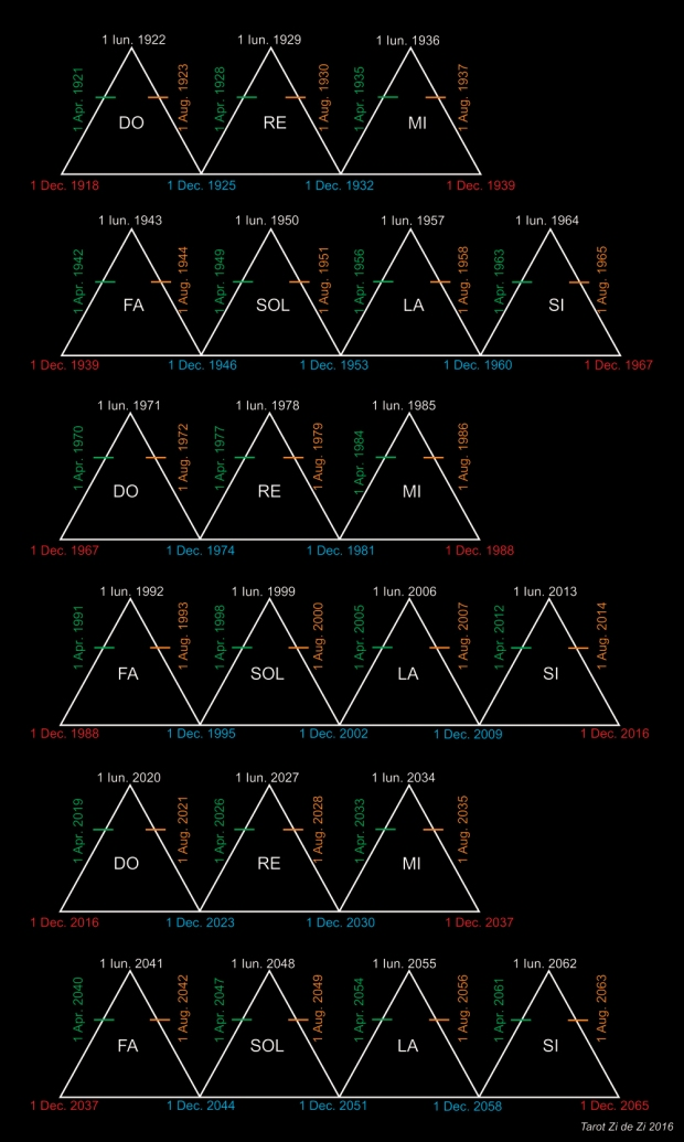 RO- ciclurile de 7 ani 1918-2065 Tarot Zi de Zi