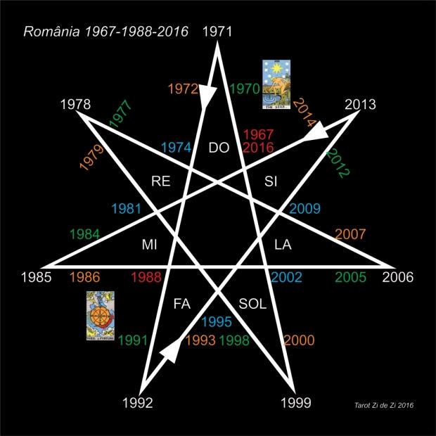 Romania Heptagrama 1967-1988- 2016, Tarot Zi de Zi
