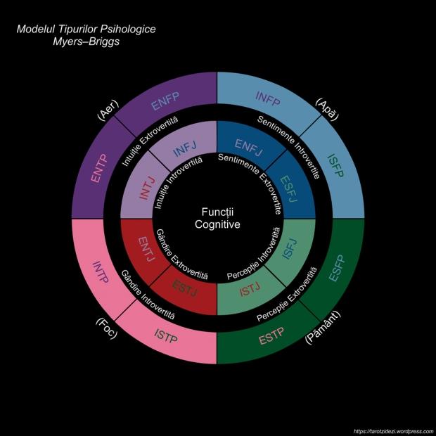 Arhetipuri și tipologii în Astrologie și Psihologie